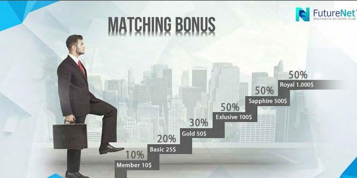 futurenet-in-matching-bonus-sinhala